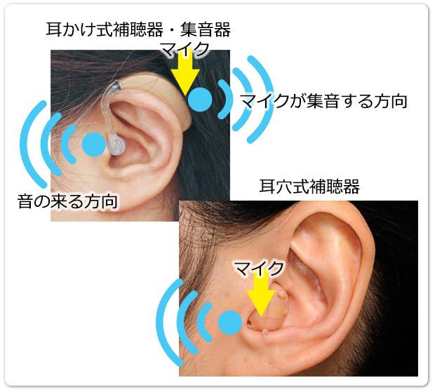 耳かけ式補聴器・集音器と耳穴式補聴器